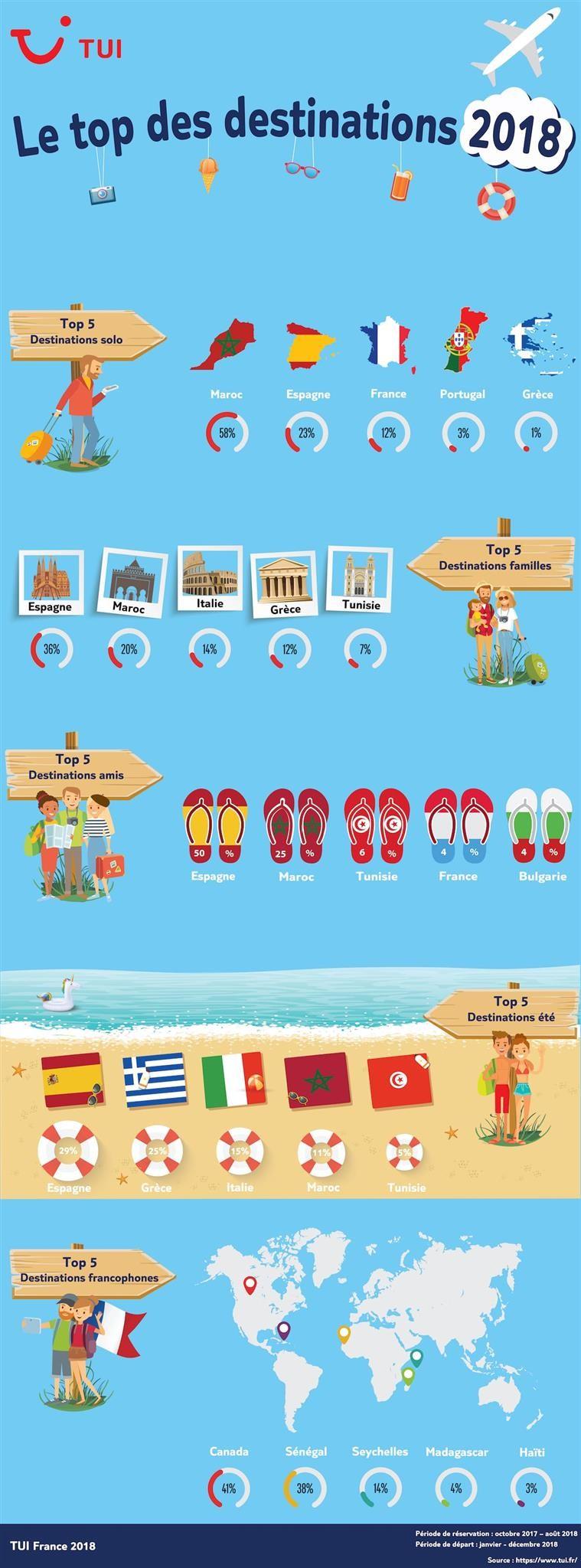 infographie destinations vacances 2018